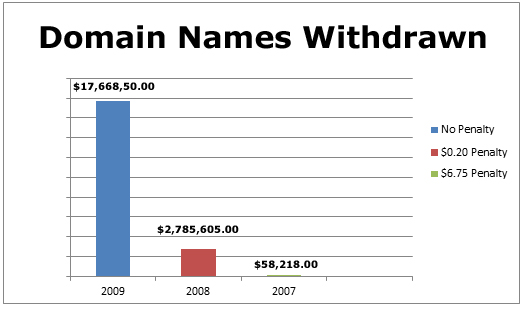 Domain Names Withdrawn 2007-2009